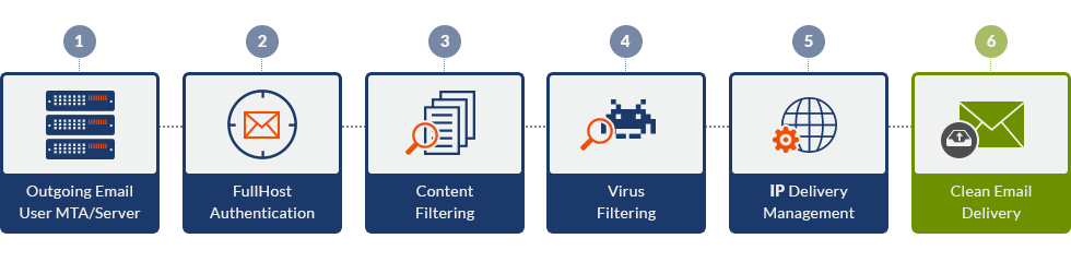 Fullhost Outgoing Filter